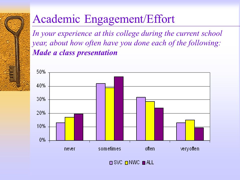 Academic Engagement/Effort In your experience at this college during the current school year, about how often have you done each of the following: Made a class presentation