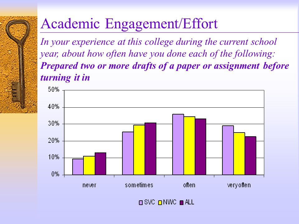 Academic Engagement/Effort In your experience at this college during the current school year, about how often have you done each of the following: Prepared two or more drafts of a paper or assignment before turning it in