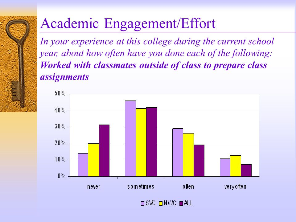 Academic Engagement/Effort In your experience at this college during the current school year, about how often have you done each of the following: Worked with classmates outside of class to prepare class assignments