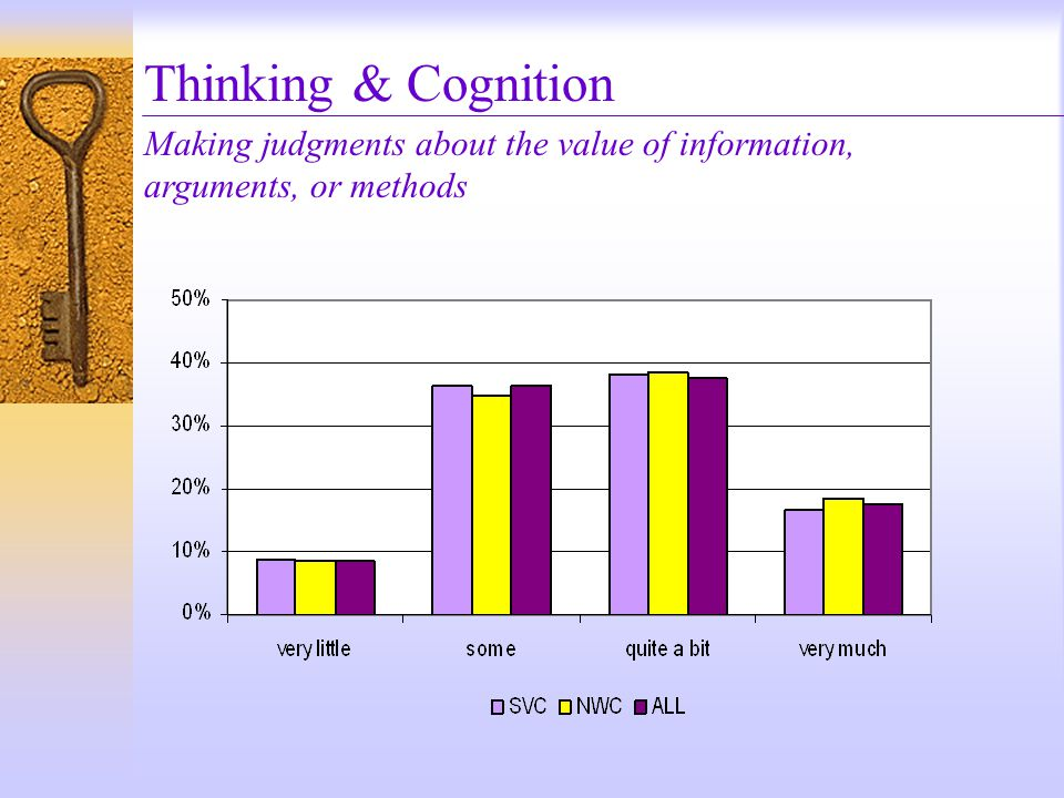 Thinking & Cognition Making judgments about the value of information, arguments, or methods