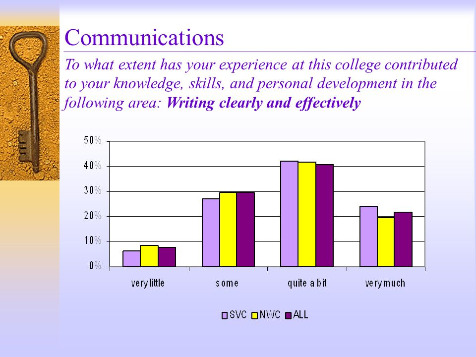Communications To what extent has your experience at this college contributed to your knowledge, skills, and personal development in the following area: Speaking clearly and effectively