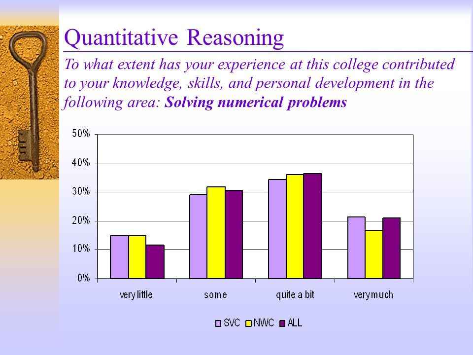 Quantitative Reasoning To what extent has your experience at this college contributed to your knowledge, skills, and personal development in the following area: Solving numerical problems