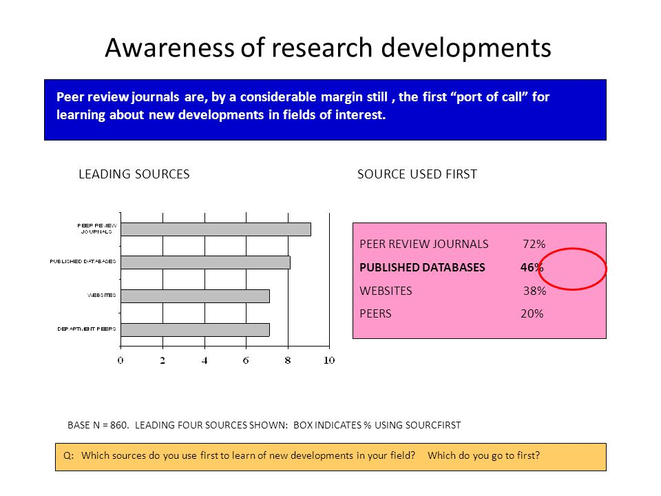 Awareness of research developments LEADING SOURCES SOURCE USED FIRST Q: Which sources do you use first to learn of new developments in your field.