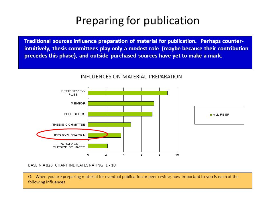 Preparing for publication INFLUENCES ON MATERIAL PREPARATION Q: When you are preparing material for eventual publication or peer review, how important to you is each of the following influences Traditional sources influence preparation of material for publication.