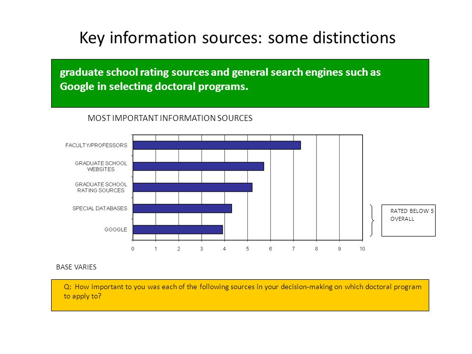 Key information sources: some distinctions MOST IMPORTANT INFORMATION SOURCES BASE VARIES RATED BELOW 5 OVERALL Q: How important to you was each of th