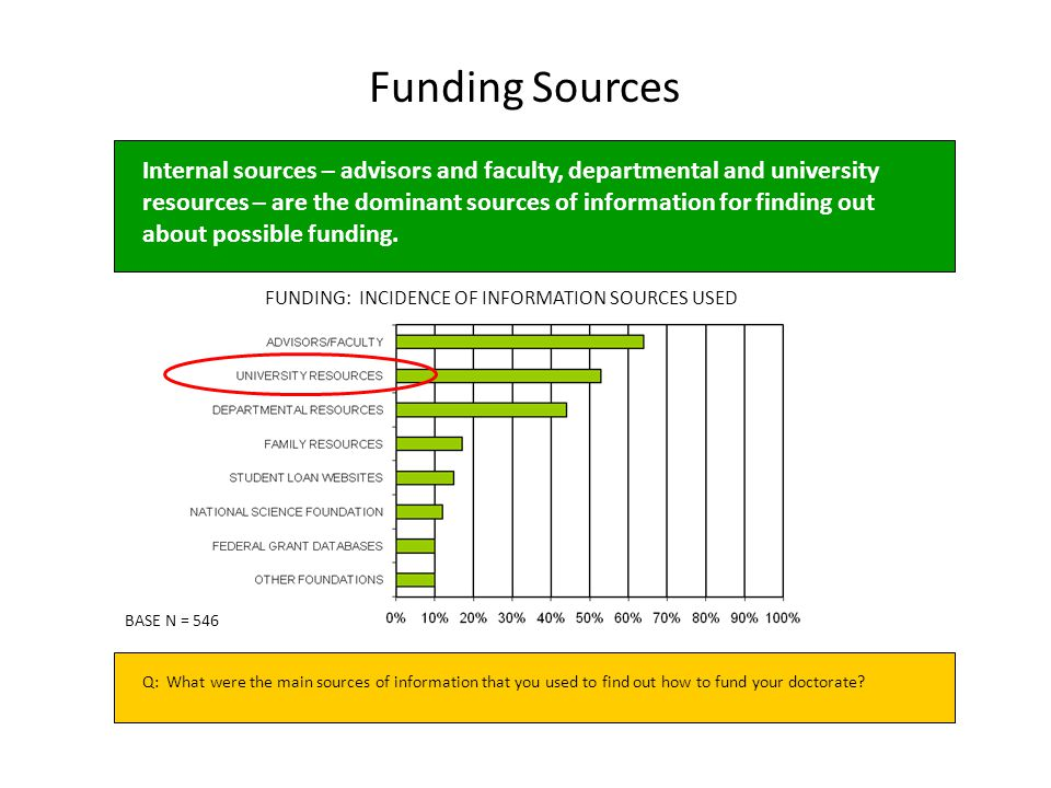 Funding Sources FUNDING: INCIDENCE OF INFORMATION SOURCES USED BASE N = 546 Q: What were the main sources of information that you used to find out how to fund your doctorate.