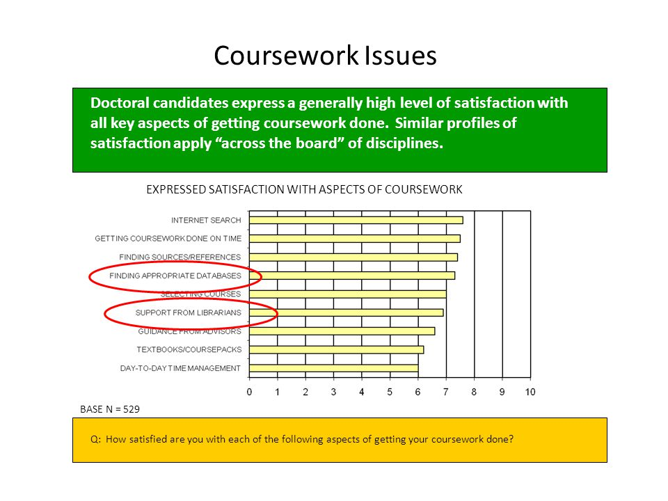 Coursework Issues EXPRESSED SATISFACTION WITH ASPECTS OF COURSEWORK BASE N = 529 Q: How satisfied are you with each of the following aspects of getting your coursework done.