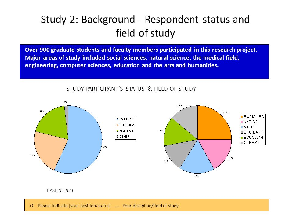 Study 2: Background - Respondent status and field of study STUDY PARTICIPANT'S STATUS & FIELD OF STUDY Q: Please indicate [your position/status] ….