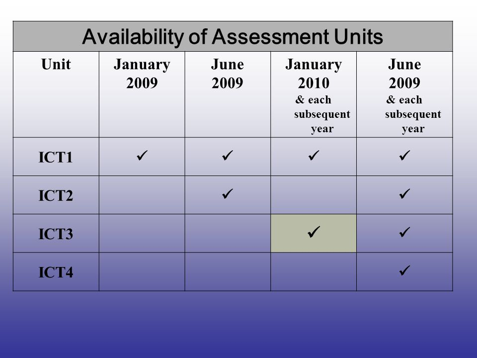 Availability of Assessment Units UnitJanuary 2009 June 2009 January 2010 & each subsequent year June 2009 & each subsequent year ICT1 ICT2 ICT3 ICT4