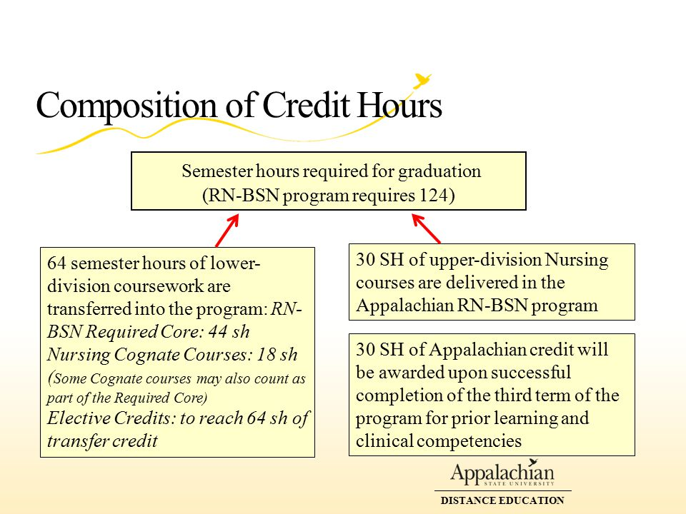 Composition of Credit Hours DISTANCE EDUCATION Semester hours required for graduation (RN-BSN program requires 124) 64 semester hours of lower- division coursework are transferred into the program: RN- BSN Required Core: 44 sh Nursing Cognate Courses: 18 sh ( Some Cognate courses may also count as part of the Required Core) Elective Credits: to reach 64 sh of transfer credit 30 SH of upper-division Nursing courses are delivered in the Appalachian RN-BSN program 30 SH of Appalachian credit will be awarded upon successful completion of the third term of the program for prior learning and clinical competencies