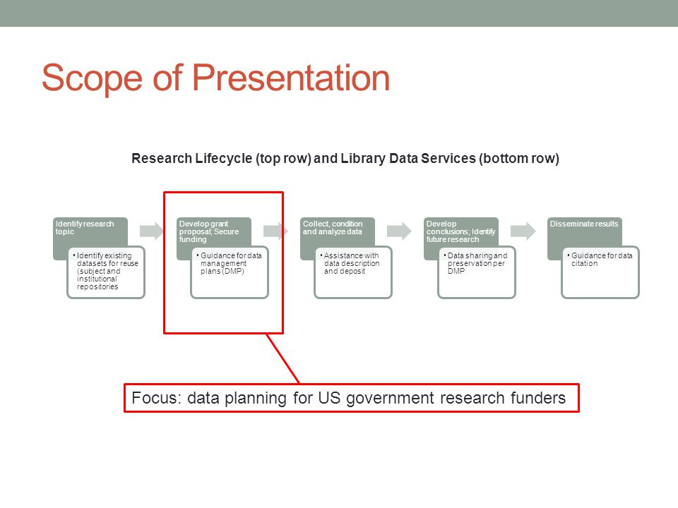 Scope of Presentation Research Lifecycle (top row) and Library Data Services (bottom row) Identify research topic Identify existing datasets for reuse (subject and institutional repositories Develop grant proposal; Secure funding Guidance for data management plans (DMP) Collect, condition and analyze data Assistance with data description and deposit Develop conclusions; Identify future research Data sharing and preservation per DMP Disseminate results Guidance for data citation Focus: data planning for US government research funders