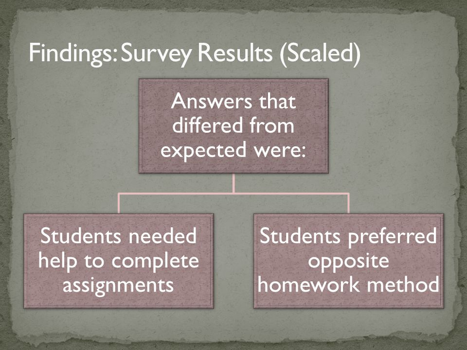 Answers that differed from expected were: Students needed help to complete assignments Students preferred opposite homework method