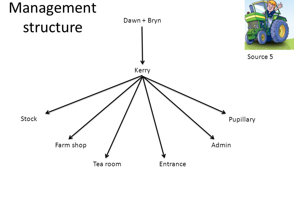 Dawn + Bryn Kerry Stock Farm shop Tea roomEntrance Admin Pupillary Management structure Source 5