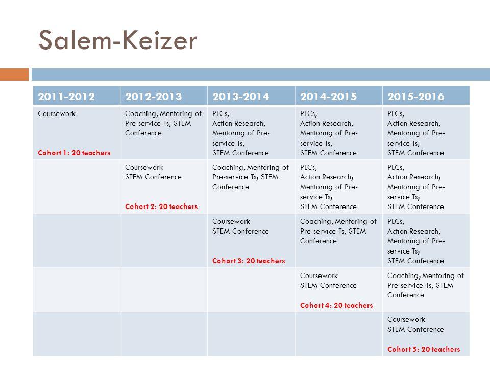 Salem-Keizer 2011-20122012-20132013-20142014-20152015-2016 Coursework Cohort 1: 20 teachers Coaching; Mentoring of Pre-service Ts; STEM Conference PLCs; Action Research; Mentoring of Pre- service Ts; STEM Conference PLCs; Action Research; Mentoring of Pre- service Ts; STEM Conference PLCs; Action Research; Mentoring of Pre- service Ts; STEM Conference Coursework STEM Conference Cohort 2: 20 teachers Coaching; Mentoring of Pre-service Ts; STEM Conference PLCs; Action Research; Mentoring of Pre- service Ts; STEM Conference PLCs; Action Research; Mentoring of Pre- service Ts; STEM Conference Coursework STEM Conference Cohort 3: 20 teachers Coaching; Mentoring of Pre-service Ts; STEM Conference PLCs; Action Research; Mentoring of Pre- service Ts; STEM Conference Coursework STEM Conference Cohort 4: 20 teachers Coaching; Mentoring of Pre-service Ts; STEM Conference Coursework STEM Conference Cohort 5: 20 teachers