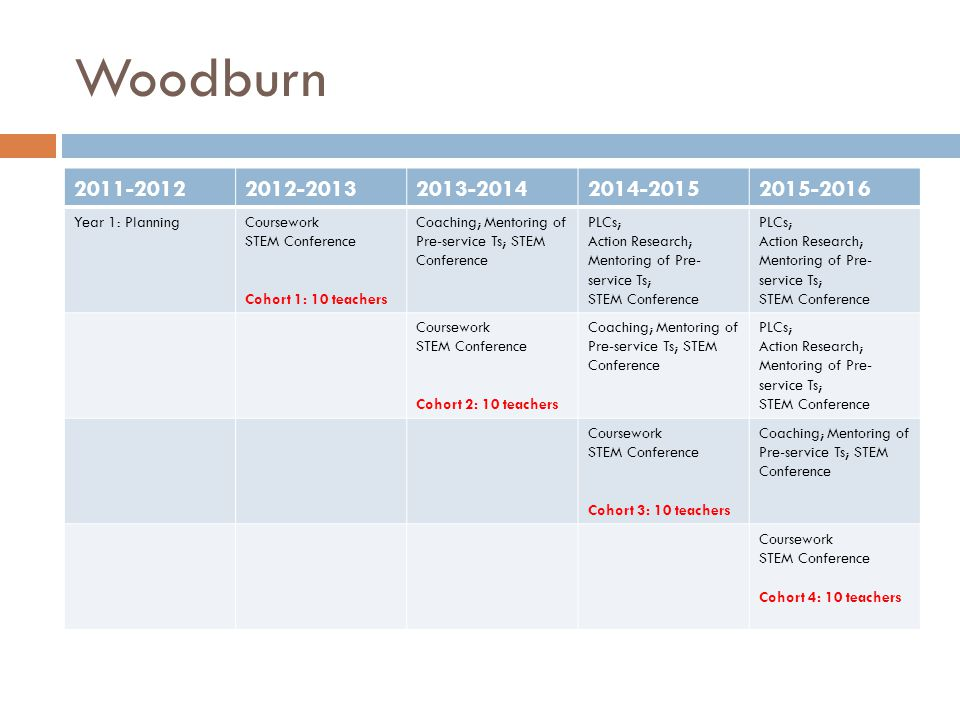 Woodburn 2011-20122012-20132013-20142014-20152015-2016 Year 1: PlanningCoursework STEM Conference Cohort 1: 10 teachers Coaching; Mentoring of Pre-service Ts; STEM Conference PLCs; Action Research; Mentoring of Pre- service Ts; STEM Conference PLCs; Action Research; Mentoring of Pre- service Ts; STEM Conference Coursework STEM Conference Cohort 2: 10 teachers Coaching; Mentoring of Pre-service Ts; STEM Conference PLCs; Action Research; Mentoring of Pre- service Ts; STEM Conference Coursework STEM Conference Cohort 3: 10 teachers Coaching; Mentoring of Pre-service Ts; STEM Conference Coursework STEM Conference Cohort 4: 10 teachers