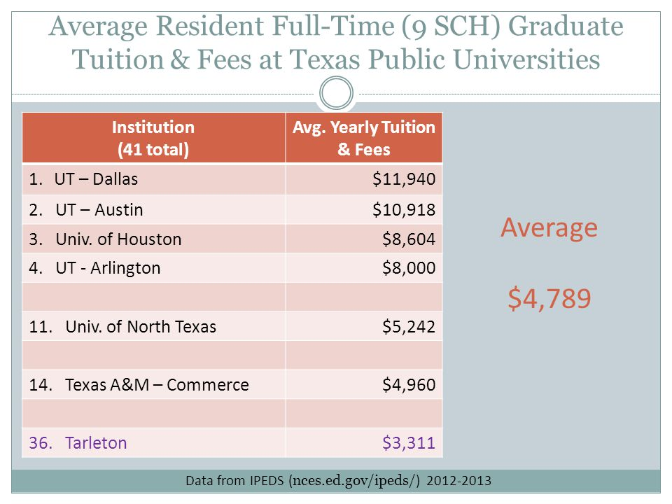 Average Resident Full-Time (9 SCH) Graduate Tuition & Fees at Texas Public Universities Institution (41 total) Avg. Yearly Tuition & Fees 1.UT – Dalla