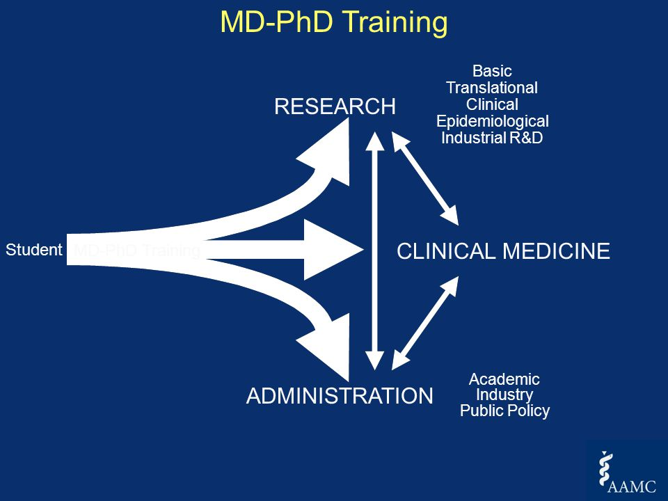 RESEARCH CLINICAL MEDICINE ADMINISTRATION Student MD-PhD Training Basic Translational Clinical Epidemiological Industrial R&D Academic Industry Public Policy MD-PhD Training