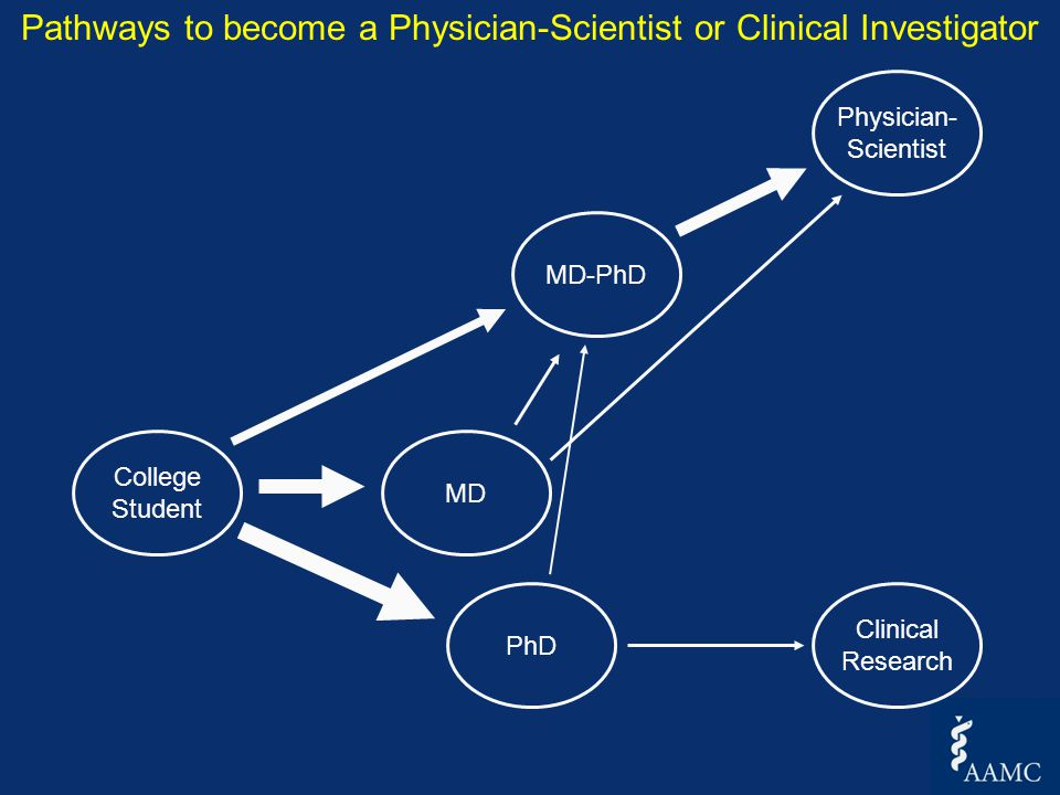 MD-PhD vs MD:Structured research training What is special about MD-PhD education and training.