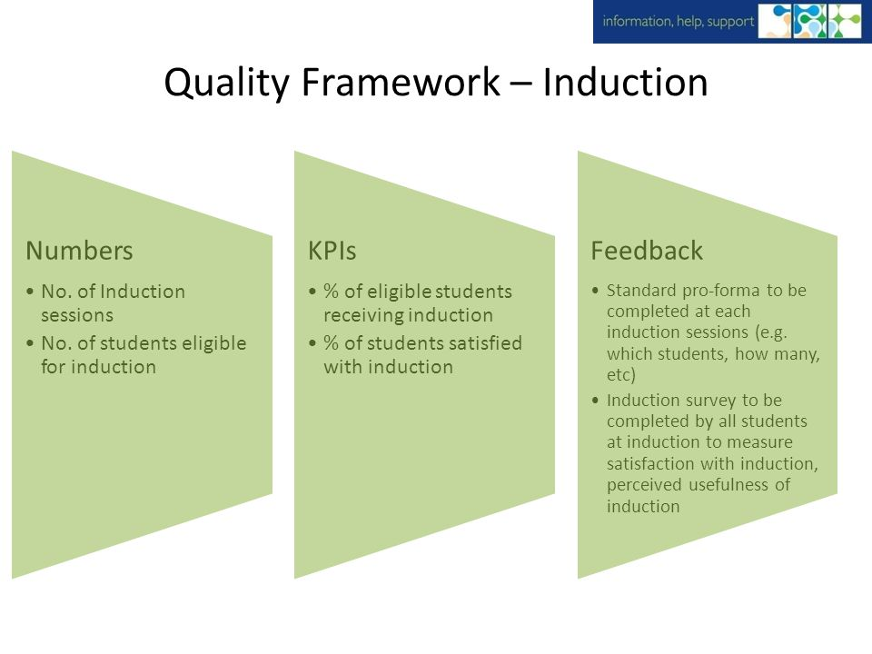 Quality Framework – Induction Numbers No. of Induction sessions No.