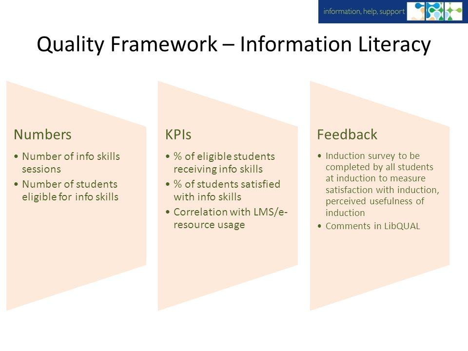 Quality Framework – Information Literacy Numbers Number of info skills sessions Number of students eligible for info skills KPIs % of eligible students receiving info skills % of students satisfied with info skills Correlation with LMS/e- resource usage Feedback Induction survey to be completed by all students at induction to measure satisfaction with induction, perceived usefulness of induction Comments in LibQUAL