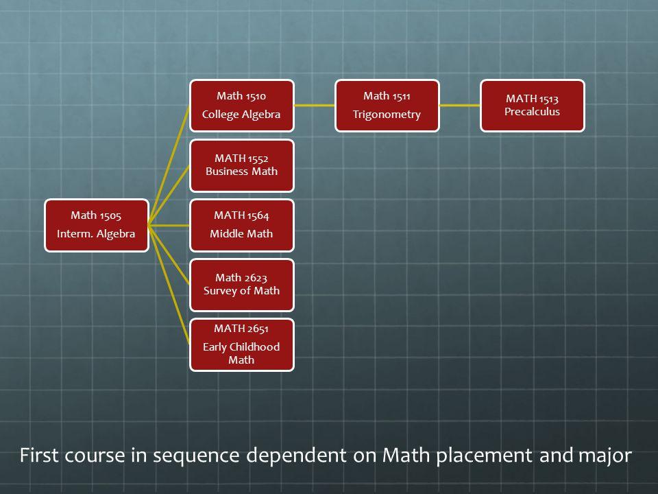 Math 1505 Interm.