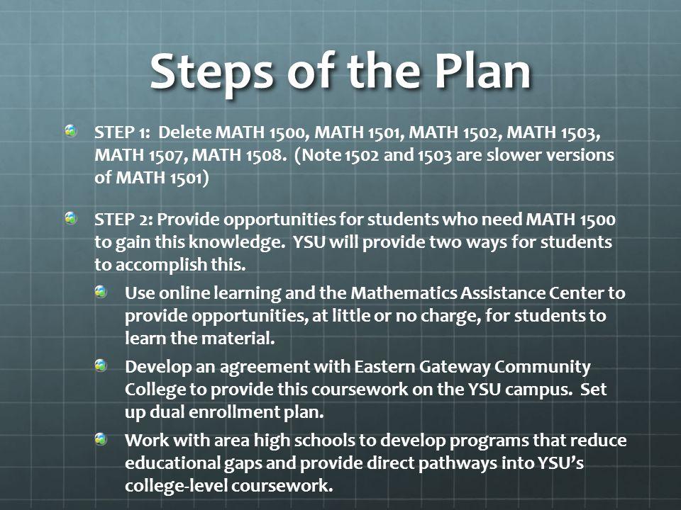 Steps of the Plan STEP 1: Delete MATH 1500, MATH 1501, MATH 1502, MATH 1503, MATH 1507, MATH 1508.