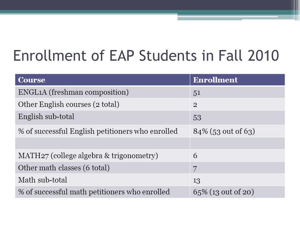 Enrollment of EAP Students in Fall 2010 CourseEnrollment ENGL1A (freshman composition)51 Other English courses (2 total)2 English sub-total53 % of successful English petitioners who enrolled84% (53 out of 63) MATH27 (college algebra & trigonometry)6 Other math classes (6 total)7 Math sub-total13 % of successful math petitioners who enrolled65% (13 out of 20)