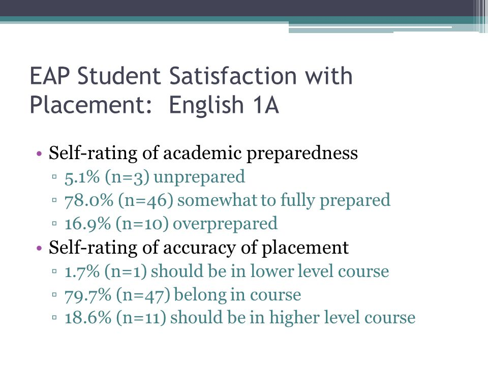 EAP Student Satisfaction with Placement: English 1A Self-rating of academic preparedness ▫5.1% (n=3) unprepared ▫78.0% (n=46) somewhat to fully prepared ▫16.9% (n=10) overprepared Self-rating of accuracy of placement ▫1.7% (n=1) should be in lower level course ▫79.7% (n=47) belong in course ▫18.6% (n=11) should be in higher level course