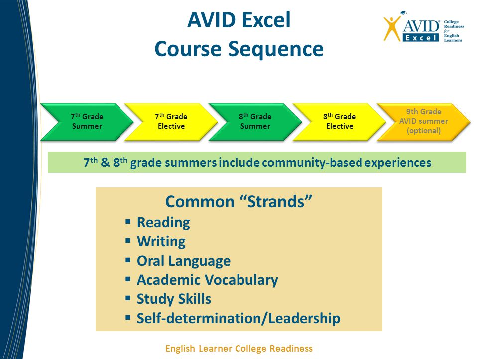 English Learner College Readiness AVID Excel Course Sequence 7 th Grade Summer 7 th Grade Elective 8 th Grade Summer 8 th Grade Elective 9th Grade AVI