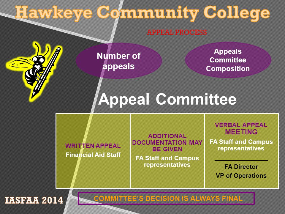 Number of appeals Appeals Committee Composition Appeal Committee WRITTEN APPEAL Financial Aid Staff ADDITIONAL DOCUMENTATION MAY BE GIVEN FA Staff and Campus representatives VERBAL APPEAL MEETING FA Staff and Campus representatives _______________ FA Director VP of Operations COMMITTEE'S DECISION IS ALWAYS FINAL APPEAL PROCESS
