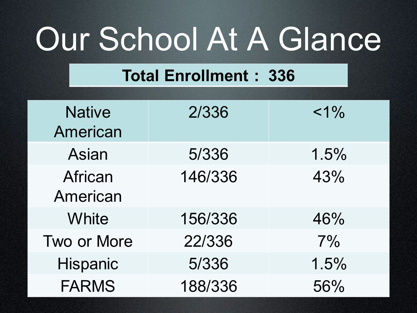 Our School At A Glance Native American 2/336<1% Asian5/3361.5% African American 146/33643% White156/33646% Two or More22/3367% Hispanic5/3361.5% FARMS