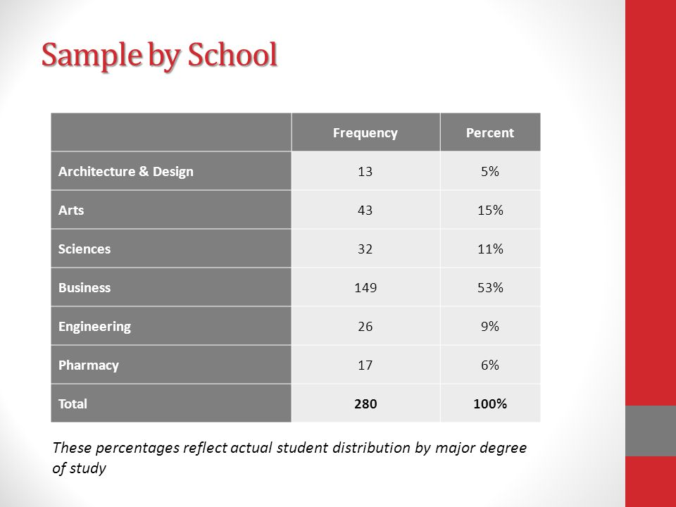 Sample by School FrequencyPercent Architecture & Design135% Arts4315% Sciences3211% Business14953% Engineering269% Pharmacy176% Total280100% These percentages reflect actual student distribution by major degree of study