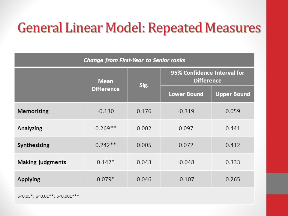 General Linear Model: Repeated Measures Change from First-Year to Senior ranks Mean Difference Sig.