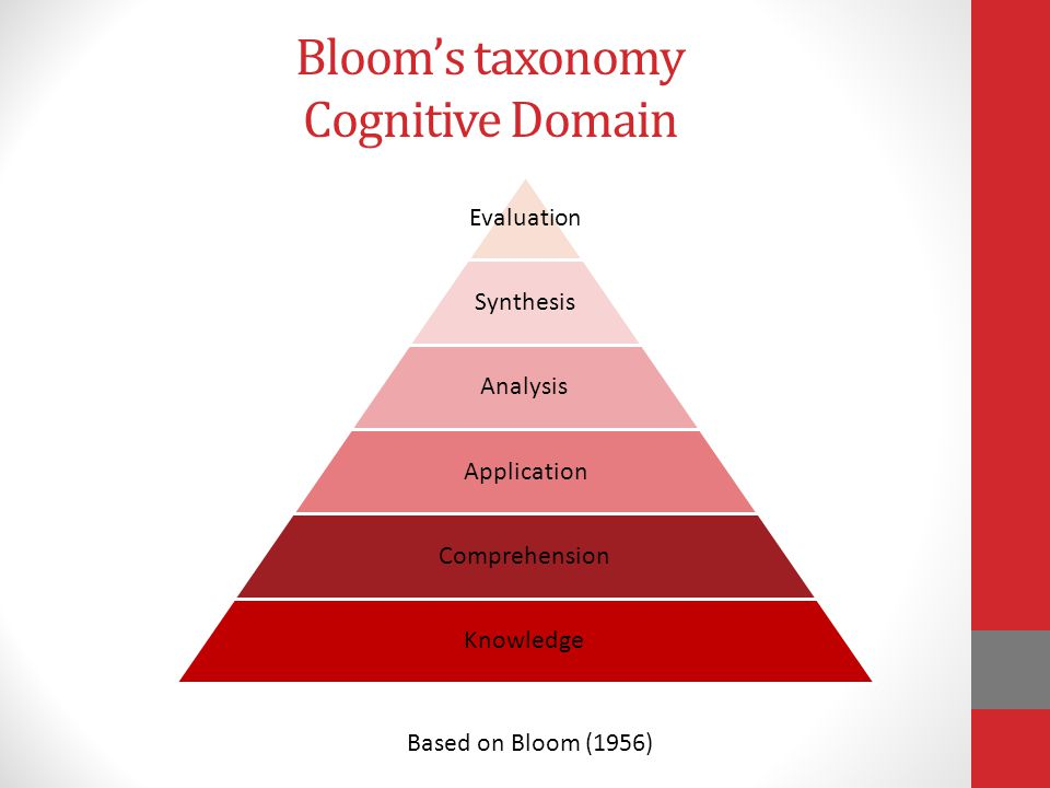 Bloom's taxonomy Cognitive Domain Evaluation Synthesis Analysis Application Comprehension Knowledge Based on Bloom (1956)