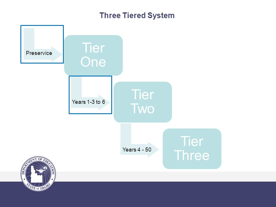 Three Tiered System Tier One Tier Two Tier Three Years 1-3 to 6 Preservice Years 4 - 50