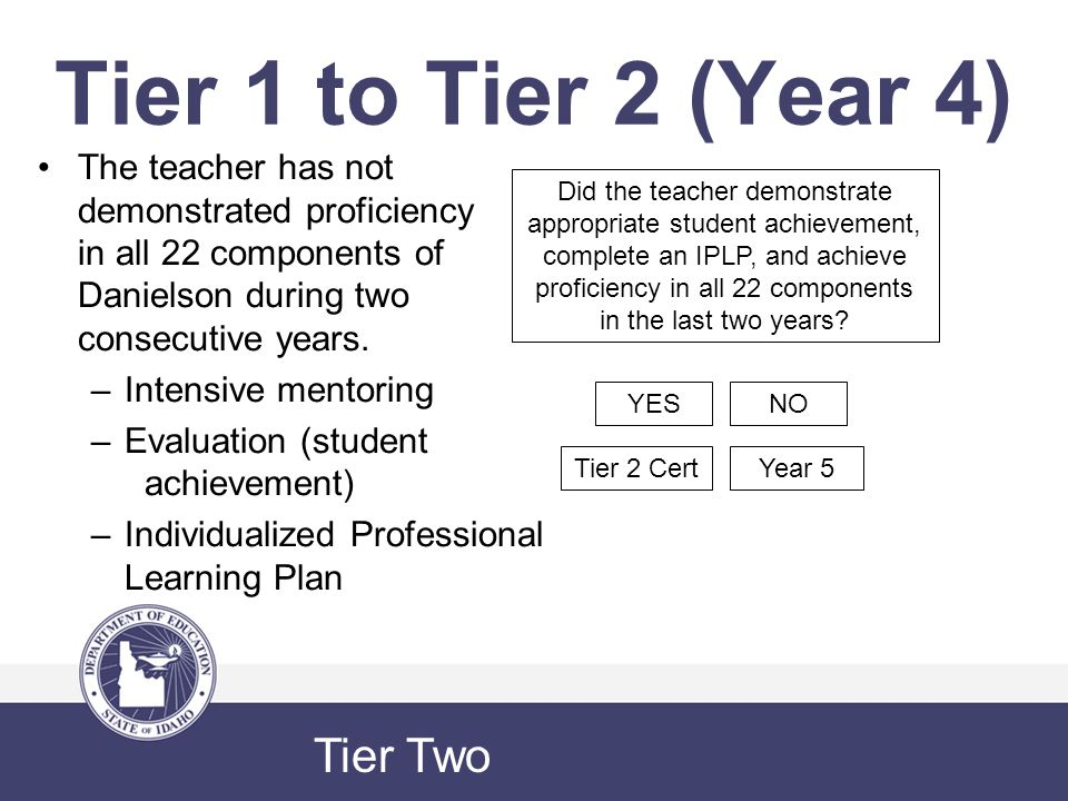 Tier 1 to Tier 2 (Year 4) The teacher has not demonstrated proficiency in all 22 components of Danielson during two consecutive years.