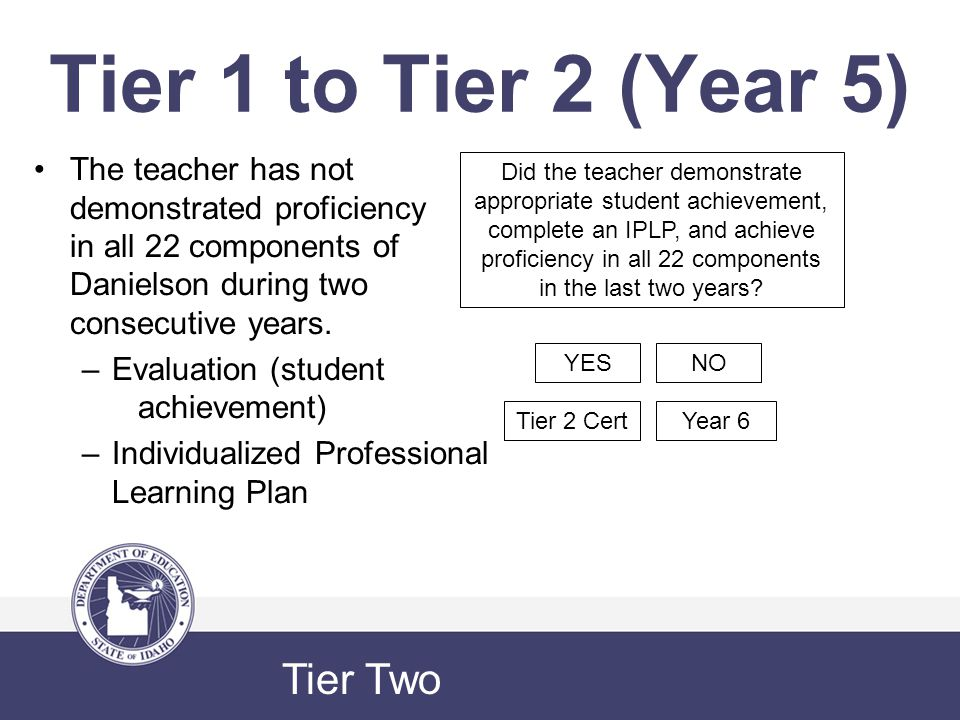 Tier 1 to Tier 2 (Year 5) The teacher has not demonstrated proficiency in all 22 components of Danielson during two consecutive years.