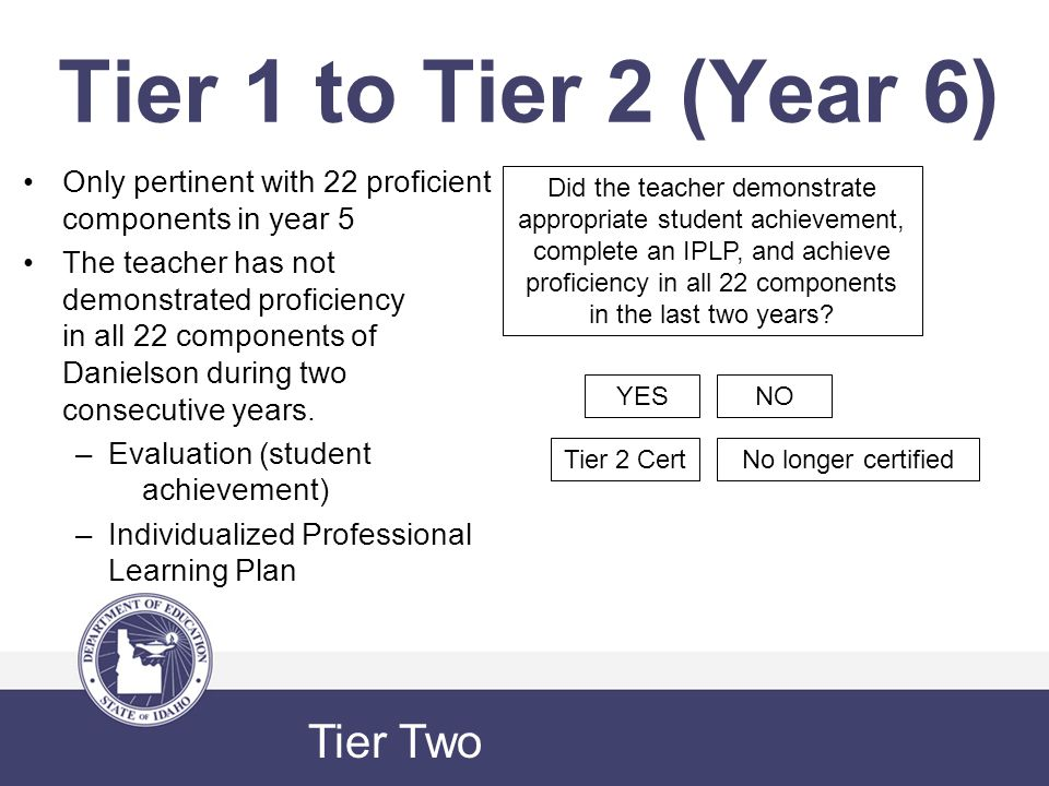 Tier 1 to Tier 2 (Year 6) Only pertinent with 22 proficient components in year 5 The teacher has not demonstrated proficiency in all 22 components of Danielson during two consecutive years.