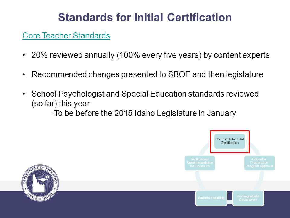 Standards for Initial Certification Core Teacher Standards 20% reviewed annually (100% every five years) by content experts Recommended changes presented to SBOE and then legislature School Psychologist and Special Education standards reviewed (so far) this year -To be before the 2015 Idaho Legislature in January Standards for Initial Certification Educator Preparation Program Approval Undergraduate Coursework Student Teaching Institutional Recommendation for Licensure