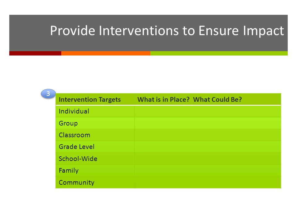 3 3 Intervention TargetsWhat is in Place? What Could Be? Individual Group Classroom Grade Level School-Wide Family Community Provide Interventions to