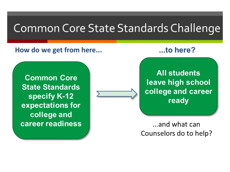 Common Core State Standards Challenge How do we get from here......to here? All students leave high school college and career ready Common Core State