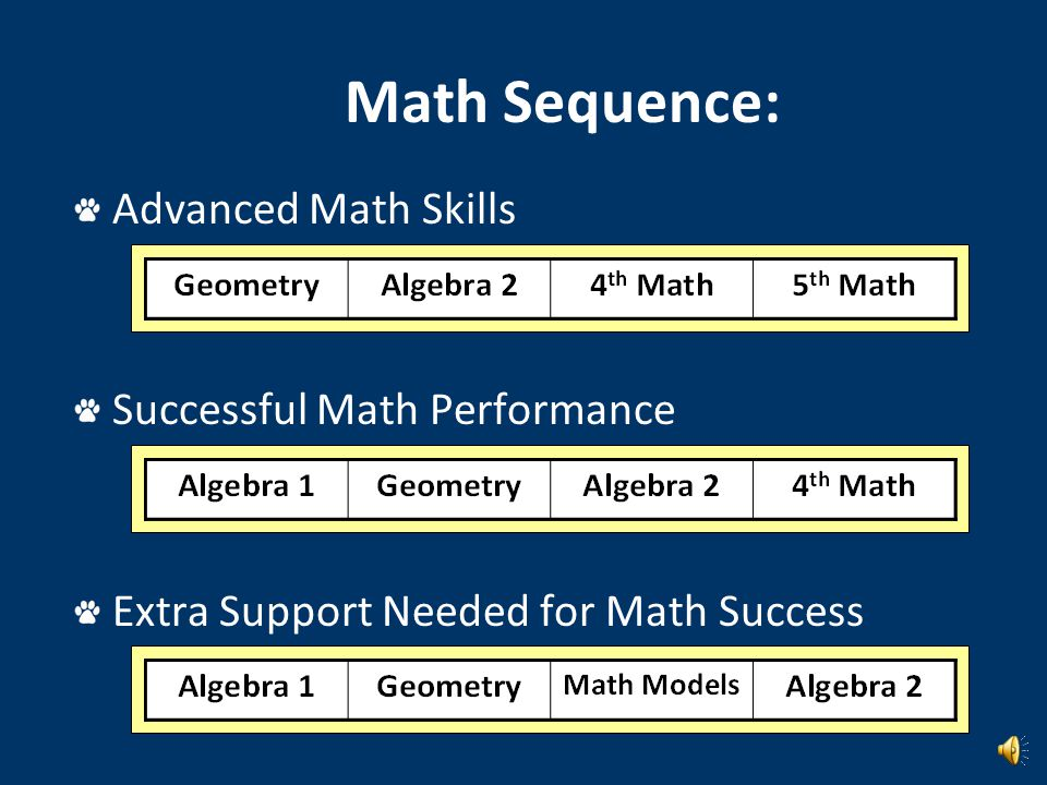 Math Sequence: Advanced Math Skills Successful Math Performance Extra Support Needed for Math Success