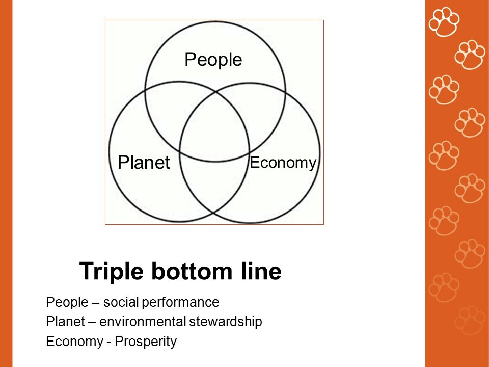 Triple bottom line People – social performance Planet – environmental stewardship Economy - Prosperity People Planet Economy