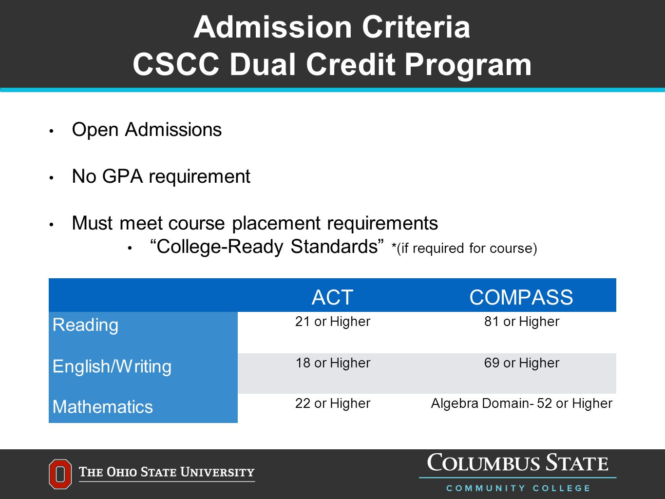 Admission Criteria CSCC Dual Credit Program Open Admissions No GPA requirement Must meet course placement requirements College-Ready Standards *(if required for course) ACTCOMPASS Reading 21 or Higher81 or Higher English/Writing 18 or Higher69 or Higher Mathematics 22 or HigherAlgebra Domain- 52 or Higher