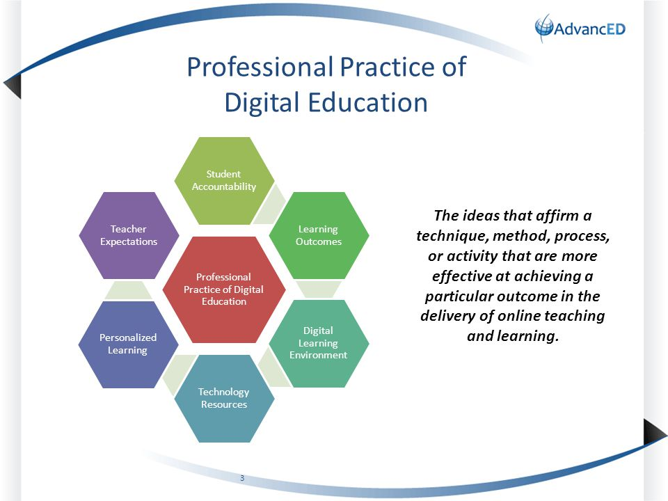 Professional Practice of Digital Education Student Accountability Learning Outcomes Digital Learning Environment Technology Resources Personalized Learning Teacher Expectations Professional Practice of Digital Education © 2013 AdvancE D 3 The ideas that affirm a technique, method, process, or activity that are more effective at achieving a particular outcome in the delivery of online teaching and learning.