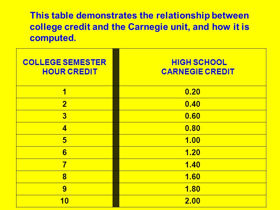 This table demonstrates the relationship between college credit and the Carnegie unit, and how it is computed.