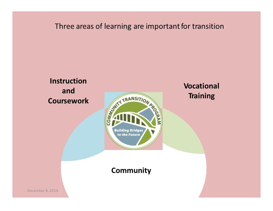 Instruction and Coursework December 8, 2014 Community Vocational Training Three areas of learning are important for transition