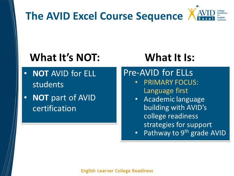 English Learner College Readiness NOT AVID for ELL students NOT part of AVID certification NOT AVID for ELL students NOT part of AVID certification What It's NOT: The AVID Excel Course Sequence What It Is: Pre-AVID for ELLs PRIMARY FOCUS: Language first Academic language building with AVID's college readiness strategies for support Pathway to 9 th grade AVID Pre-AVID for ELLs PRIMARY FOCUS: Language first Academic language building with AVID's college readiness strategies for support Pathway to 9 th grade AVID