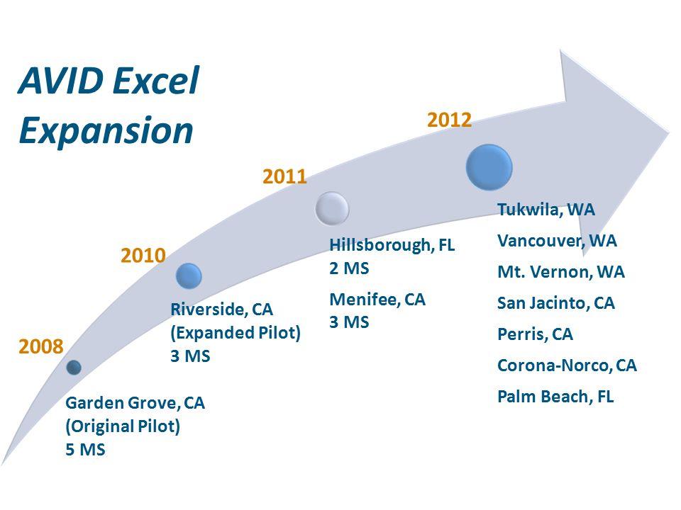 Garden Grove, CA (Original Pilot) 5 MS Riverside, CA (Expanded Pilot) 3 MS Hillsborough, FL 2 MS Menifee, CA 3 MS Tukwila, WA Vancouver, WA Mt.