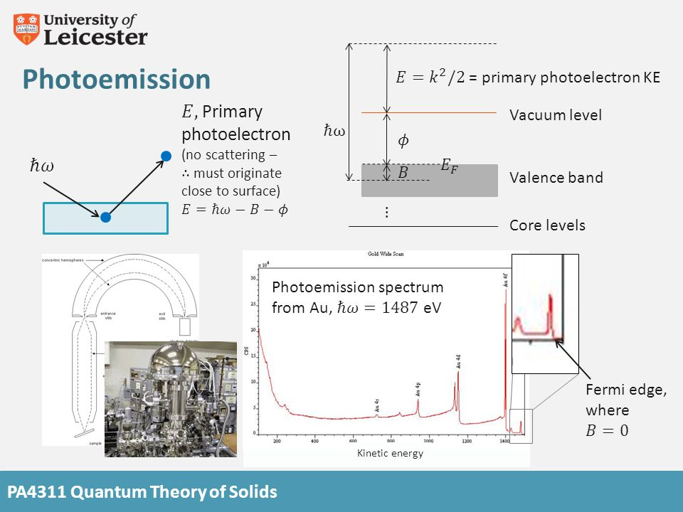 PA4311 Quantum Theory of Solids Photoemission Kinetic energy Core levels Valence band Vacuum level